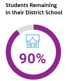 Ninety percent of students in Wheeler's CLP remained in their district school.