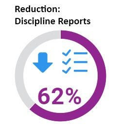 Students in Wheeler's CLP saw a 62% reduction in disciplinary reports.