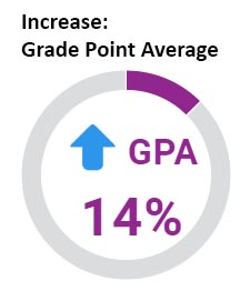 Students in Wheeler's CLP saw a 14% increase in GPA.