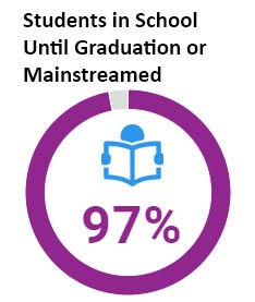 97% of students in Wheeler's CLP remained in school until graduation or mainstreaming.