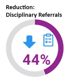 Students in Wheeler's CLP saw a 44% reduction in disciplinary referrals.